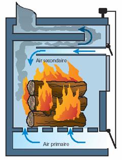 bois energie chaudiere manuelle alter energie installateur en nergies renouvelables caz res. Black Bedroom Furniture Sets. Home Design Ideas